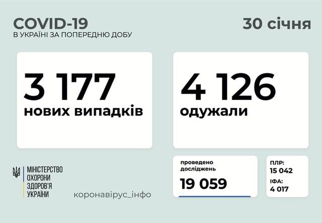Коронавирус 31 января: в Одесской области заболели 170 человек