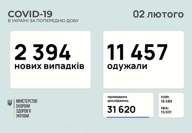 Коронавирус 2 февраля: 131 человек заболел в Одесской области