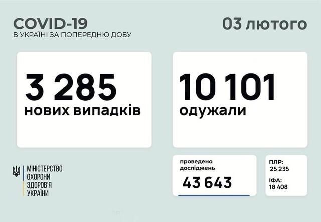 Коронавирус 3 февраля: в Одесской области заболели 177 человек