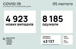 COVID-19 5 февраля: 157 заболевших в Одесской области