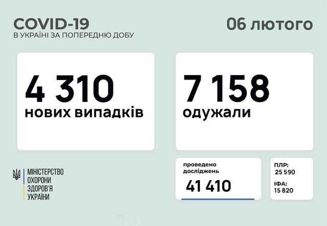 Коронавирус 6 февраля: в Одесской области заболели 176 человек