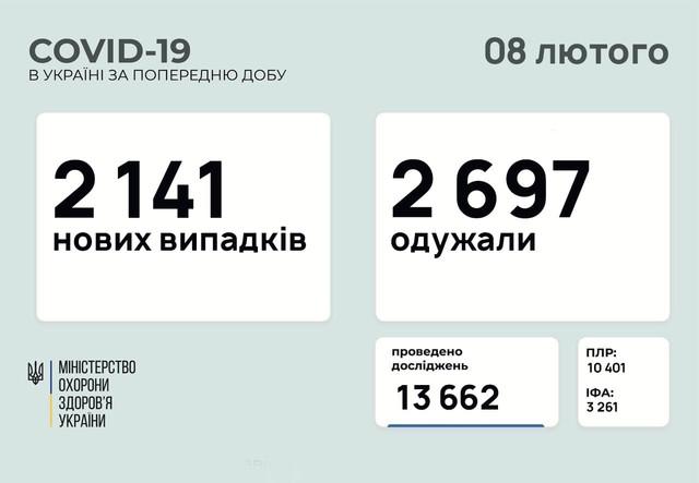 COVID-19 8 февраля: в Одесской области зафиксирован 61 новый случай