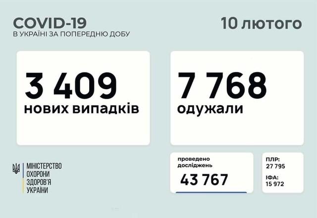 Коронавирус 10 февраля: 115 человек заболели в Одесской области