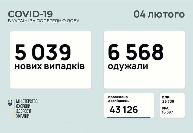Коронавирус 11 февраля: в Одесской области 155 новых случаев