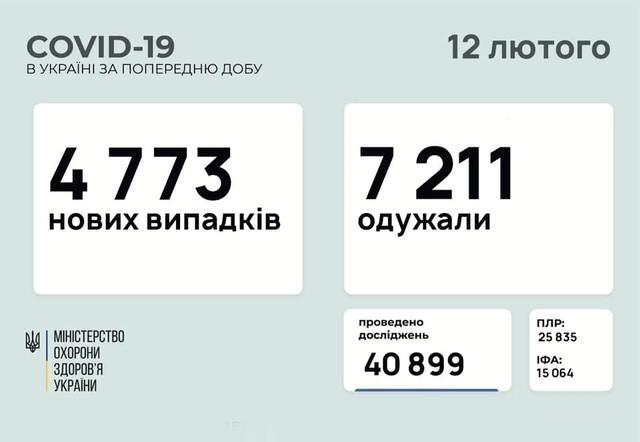 Коронавирус 12 февраля: 143 человека заболели в Одесской области