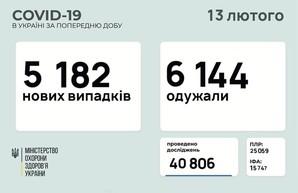 Коронавирус 13 февраля: 183 человека заболели в Одесской области