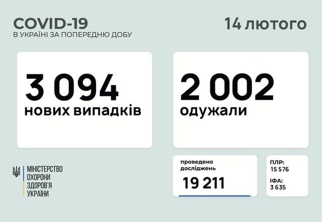 Коронавирус 14 февраля: 71 заболевший в Одесской области за сутки