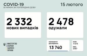 COVID-19 15 февраля: 75 заболевших в Одесской области