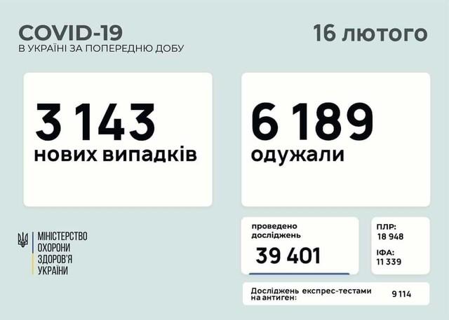 Коронавирус 16 февраля: 127 новых заболевших в Одесской области