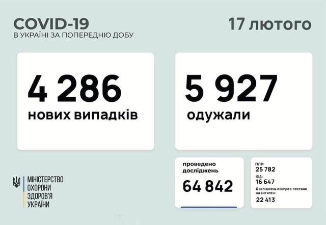 Коронавирус 17 февраля: 186 человек заболели в Одесской области за сутки