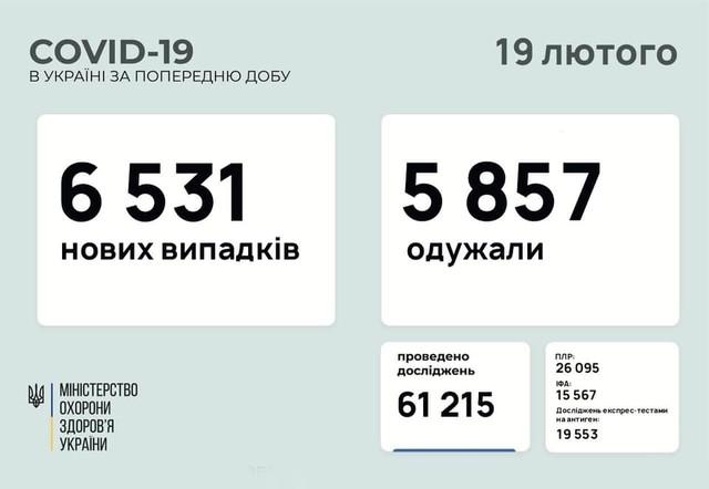 Коронавирус 19 февраля: 238 новых случаев в Одесской области