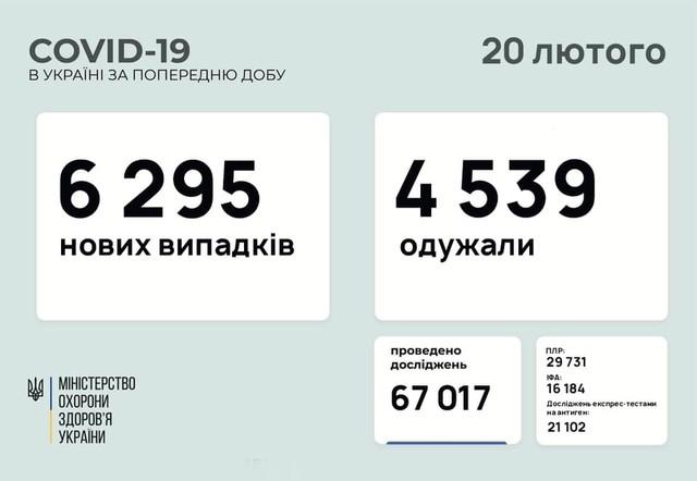 Коронавирус 20 февраля: 144 новых случая в Одесской области и рост заболеваемости