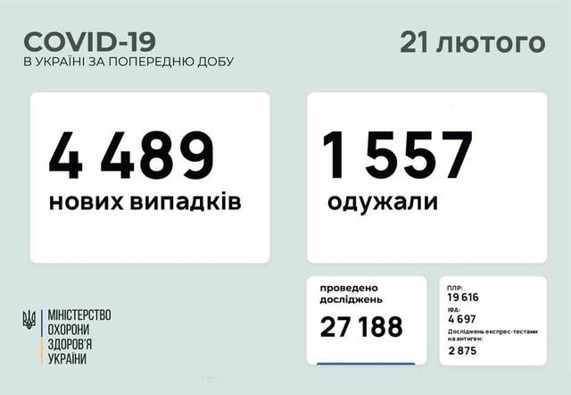 Коронавирус 21 февраля: 133 новых случая в Одесской области