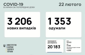 Коронавирус 22 февраля: 124 заболевших в Одесской области за сутки