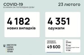 COVID-19 23 февраля: 159 новых случаев в Одесской области за сутки