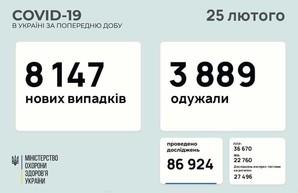 Коронавирус 25 февраля: 268 новых случаев в Одесской области
