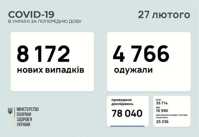 Коронавирус 27 февраля: за сутки в Одесской области заболели 263 человека