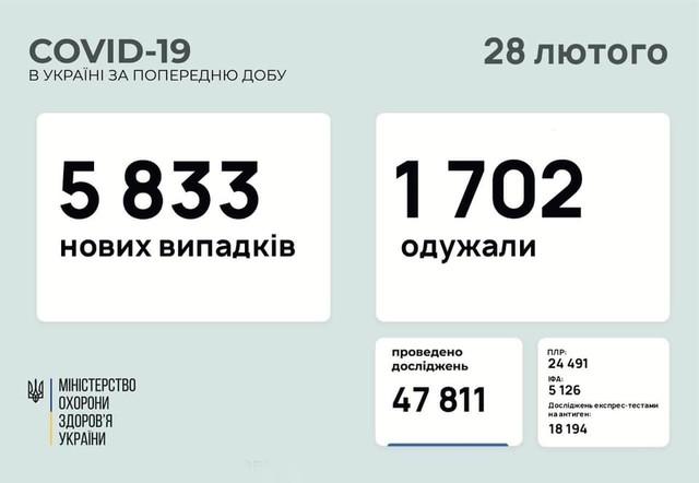Коронавирус 28 февраля: 144 заболевших в Одесской области