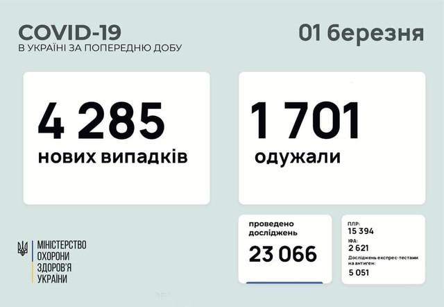 Коронавирус 1 марта: 207 новых случаев в Одесской области