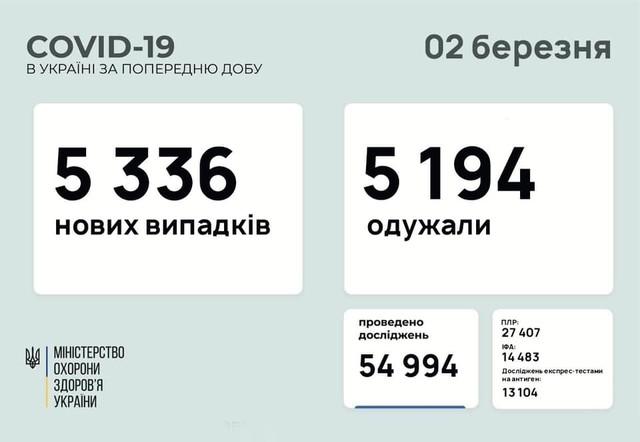 Коронавирус 2 марта: в Одесской области за сутки заболело 319 человек
