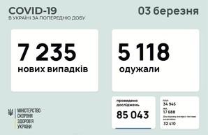 Коронавирус 3 марта: 309 заболевших за сутки в Одесской области