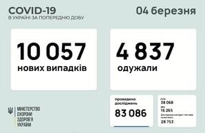 Коронавирус 4 марта: 483 новых случая заболевания за сутки в Одесской области