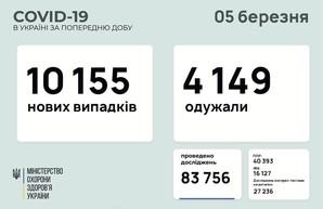 Коронавирус 5 марта: 372 новых случая в Одесской области