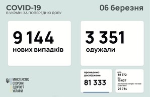 Коронавирус 6 марта: 375 человек заболели в Одесской области