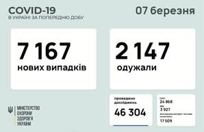 Коронавирус 7 марта: 356 человек заболели в Одесской области