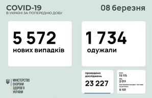 Коронавирус 8 марта: в Одесской области заболели 298 человек