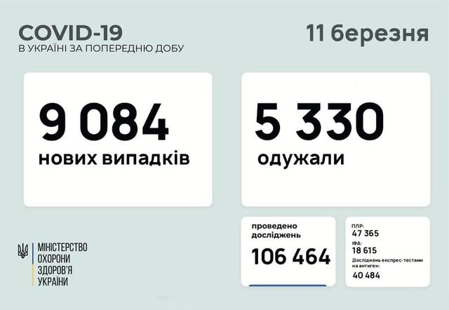 Коронавирус 11 марта: Одесская область лидирует по заболеваемости