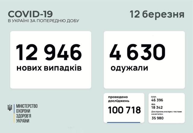 Коронавирус 12 марта: в Одесской области заболели 757 человек
