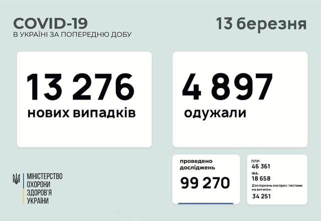 Коронавирус 13 марта: 767 заболевших в Одесской области