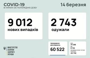 Коронавирус 14 марта: в Одесской области за сутки заболели 485 человек