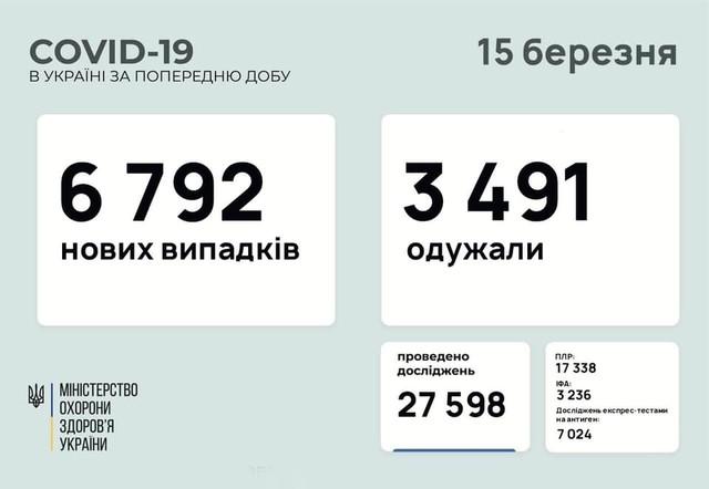 Коронавирус 15 марта: 407 заболевших в Одесской области