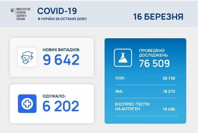 Коронавирус 16 марта: 728 человек заболели за сутки в Одесской области