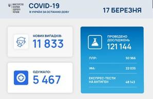Коронавирус 17 марта: Одесская область на третьем месте в Украине по количеству заболевших за сутки.