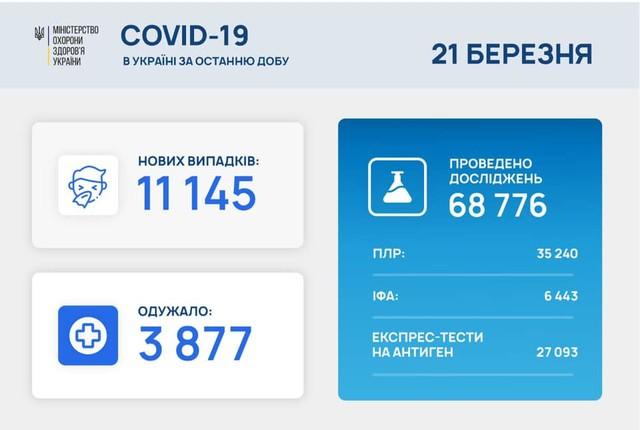 Коронавирус 21 марта: в Одесской области заболели 660 человек