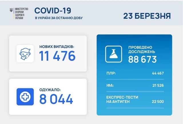 Коронавирус 23 марта: Одесская область на первом месте по числу заболевших за сутки