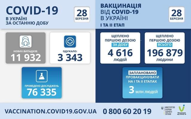 Коронавирус 28 марта: в Одесской области 565 заболевших за сутки