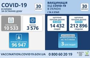 Коронавирус 30 марта: 721 новый случай заболевания в Одесской области