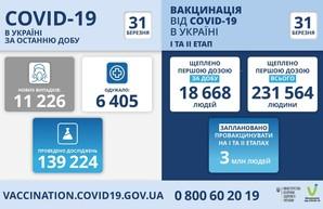 Коронавирус 31 марта: в Одесской области за сутки заболели 1012 человек