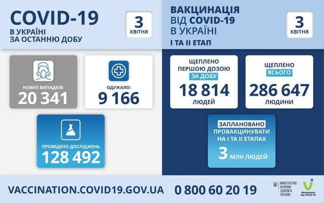 Коронавирус 3 апреля: в Одесской области заболели более полутора тысяч человек