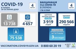 Коронавирус 4 апреля: в Одесской области заболело более тысячи человек