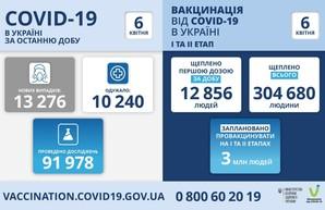 Коронавирус 6 апреля: Одесская область занимает первое место по числу заболевших за сутки