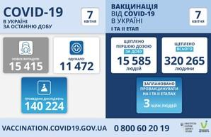 Коронавирус 7 апреля: Одесская область занимает второе место по числу заболевших