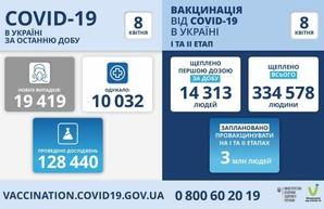 Коронавирус 8 апреля: в Одесской области заболели за сутки 1142 человека