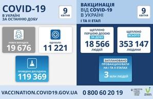 Коронавирус 9 апреля: в Одесской и Харьковской областях по 1194 новых случая заболевания