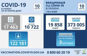 Коронавирус 10 апреля: в Одесской области заболели более 1000 человек