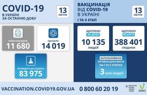 Коронавирус 13 апреля: в Одесской области за сутки обнаружили 795 новых случаев